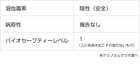 テクノスルガラボ調べ)