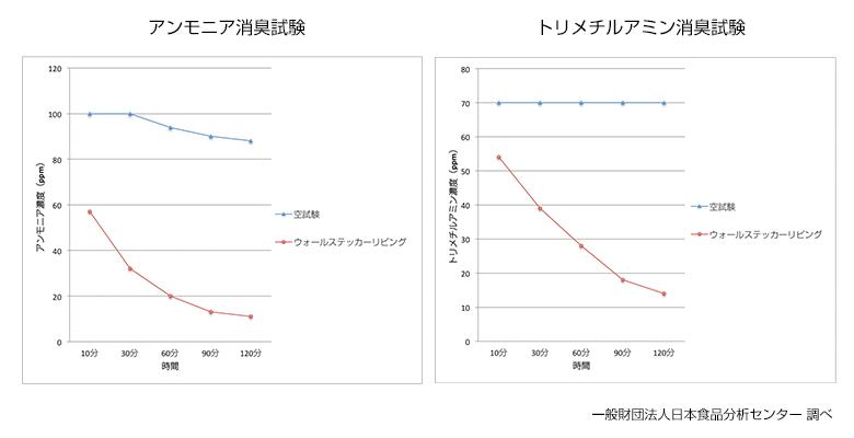 消臭実験グラフ